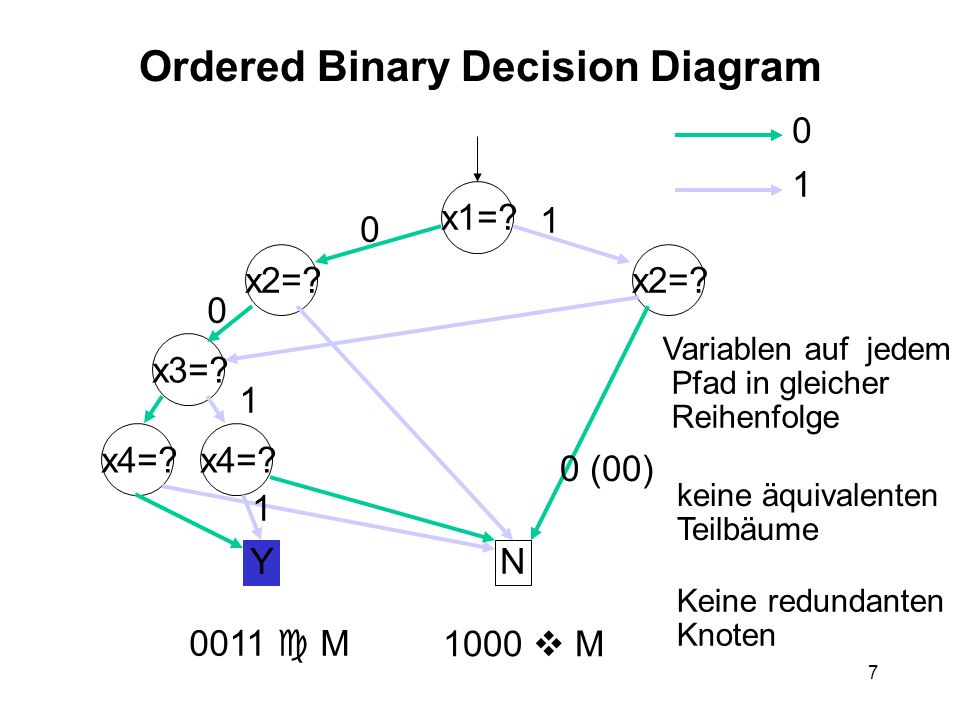 7 Ordered Binary Decision Diagram x1=. x2=. x3=?x4=.
