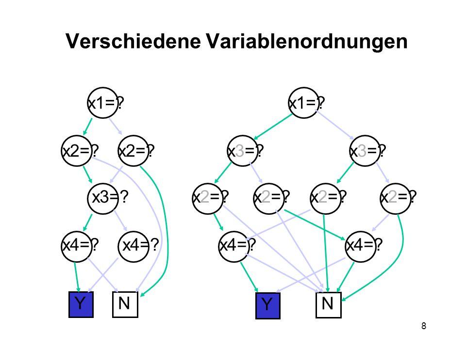 8 Verschiedene Variablenordnungen YN x1= x2= x3= x4= x1= x3= x2= x4= Y N