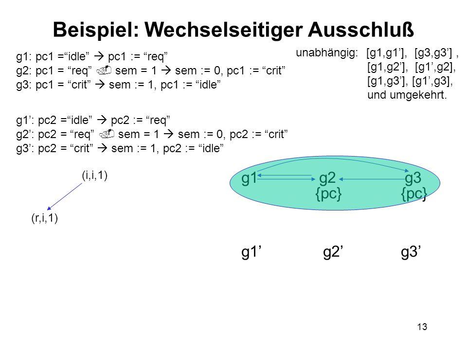 13 Beispiel: Wechselseitiger Ausschluß g1: pc1 =idle pc1 := req g2: pc1 = req sem = 1 sem := 0, pc1 := crit g3: pc1 = crit sem := 1, pc1 := idle g1: pc2 =idle pc2 := req g2: pc2 = req sem = 1 sem := 0, pc2 := crit g3: pc2 = crit sem := 1, pc2 := idle unabhängig: [g1,g1], [g3,g3], [g1,g2], [g1,g2], [g1,g3], [g1,g3], und umgekehrt.