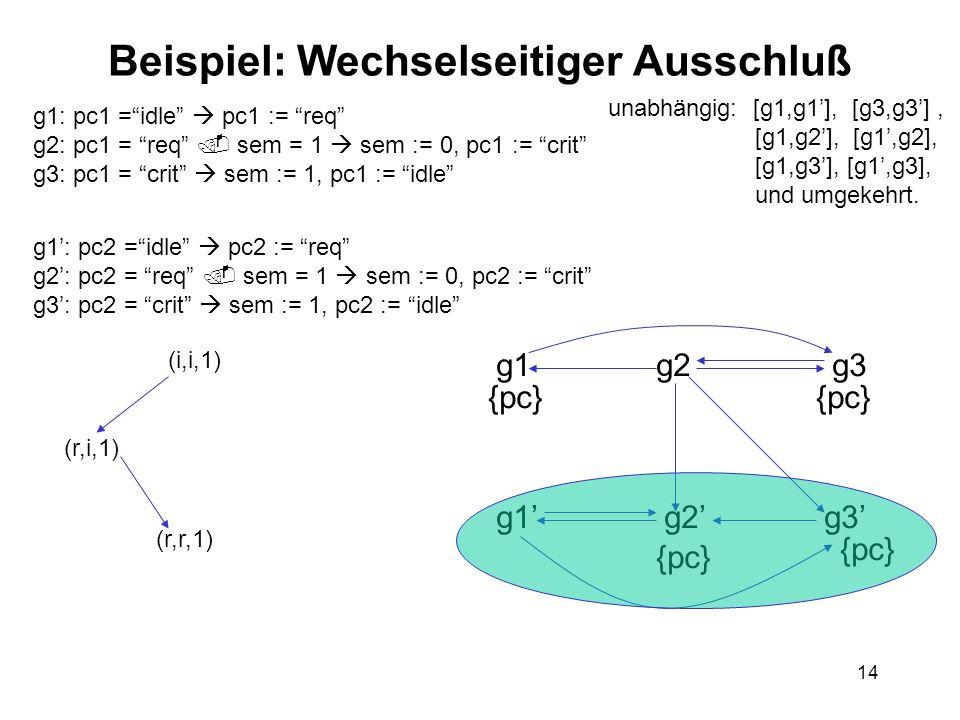 14 Beispiel: Wechselseitiger Ausschluß g1: pc1 =idle pc1 := req g2: pc1 = req sem = 1 sem := 0, pc1 := crit g3: pc1 = crit sem := 1, pc1 := idle g1: pc2 =idle pc2 := req g2: pc2 = req sem = 1 sem := 0, pc2 := crit g3: pc2 = crit sem := 1, pc2 := idle unabhängig: [g1,g1], [g3,g3], [g1,g2], [g1,g2], [g1,g3], [g1,g3], und umgekehrt.