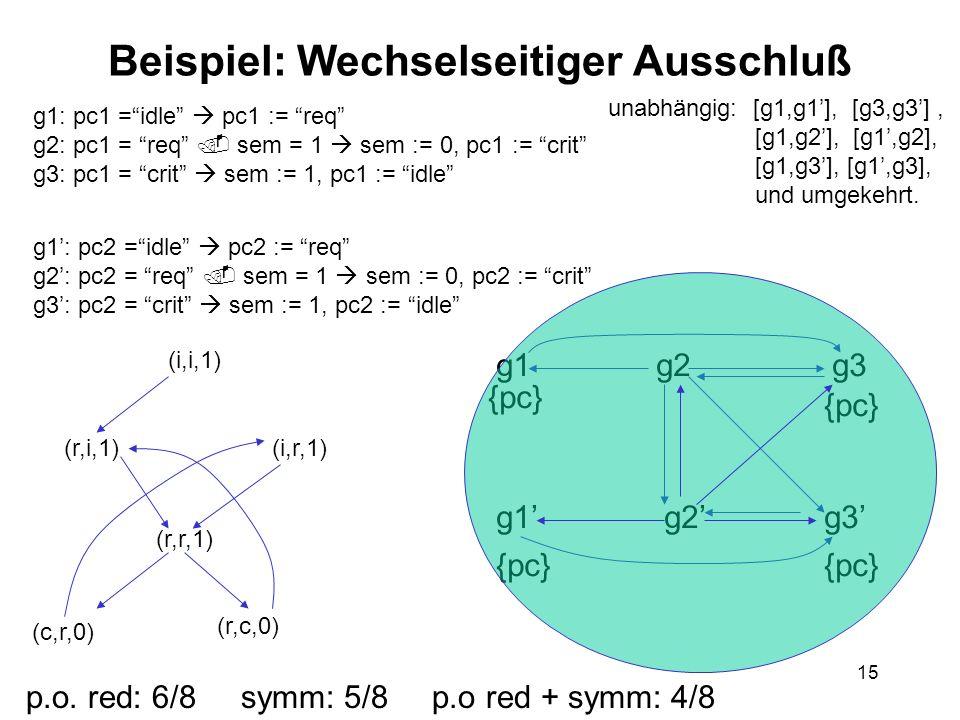 15 Beispiel: Wechselseitiger Ausschluß g1: pc1 =idle pc1 := req g2: pc1 = req sem = 1 sem := 0, pc1 := crit g3: pc1 = crit sem := 1, pc1 := idle g1: pc2 =idle pc2 := req g2: pc2 = req sem = 1 sem := 0, pc2 := crit g3: pc2 = crit sem := 1, pc2 := idle unabhängig: [g1,g1], [g3,g3], [g1,g2], [g1,g2], [g1,g3], [g1,g3], und umgekehrt.