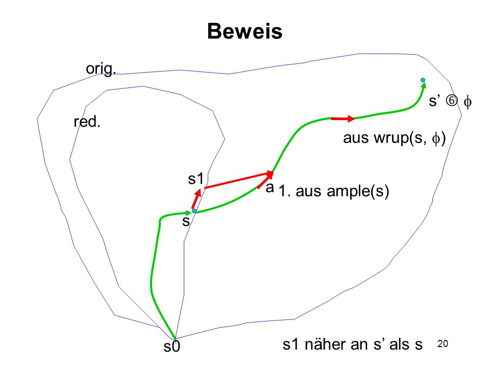 20 Beweis s s0 orig. red. s aus wrup(s, ) 1. aus ample(s) a s1 s1 näher an s als s