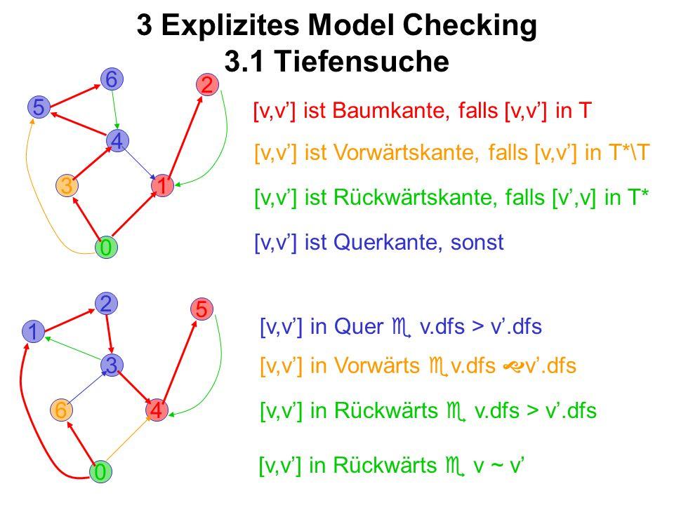 3 Explizites Model Checking 3.1 Tiefensuche 0 3 2 6 1 5 4 [v,v] ist Vorwärtskante, falls [v,v] in T*\T [v,v] ist Rückwärtskante, falls [v,v] in T* [v,