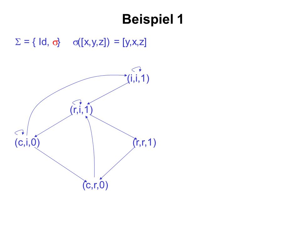 Beispiel 1 (i,i,1) (r,i,1) (r,r,1)(c,i,0) (c,r,0) = { Id, } ([x,y,z]) = [y,x,z]