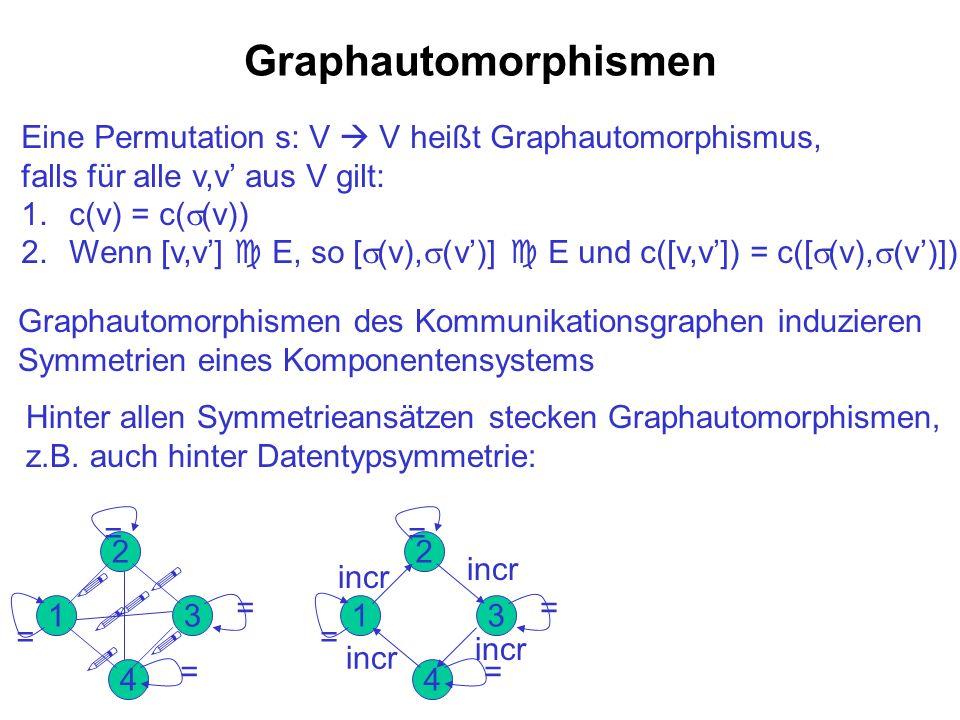 Graphautomorphismen Eine Permutation s: V V heißt Graphautomorphismus, falls für alle v,v aus V gilt: 1.c(v) = c( (v)) 2.Wenn [v,v] E, so [ (v), (v)]