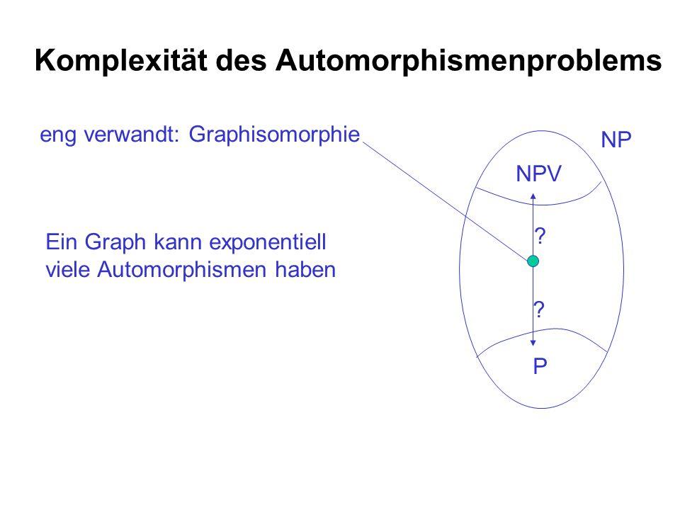 Komplexität des Automorphismenproblems eng verwandt: Graphisomorphie NP NPV P ? ? Ein Graph kann exponentiell viele Automorphismen haben