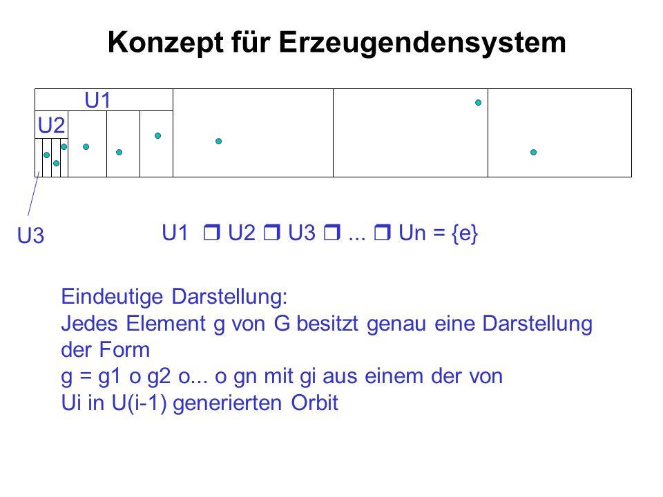 Konzept für Erzeugendensystem U1 U2 U3 U1 U2 U3... Un = {e} Eindeutige Darstellung: Jedes Element g von G besitzt genau eine Darstellung der Form g =