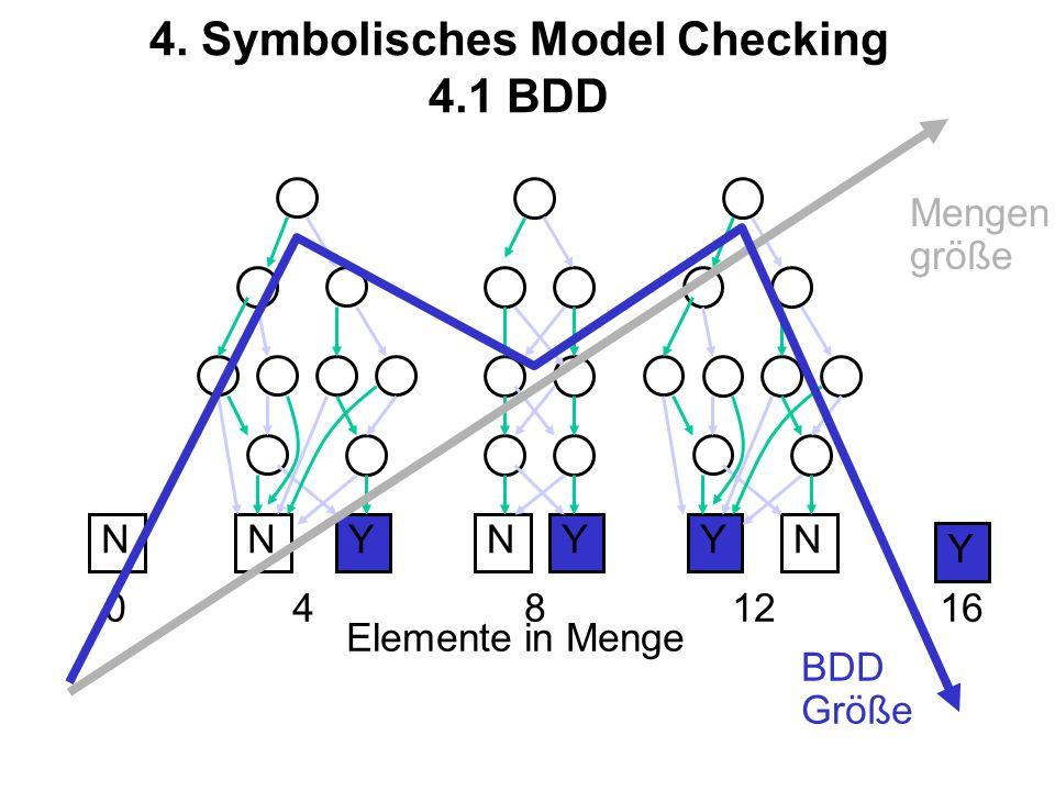 4. Symbolisches Model Checking 4.1 BDD Y NYN YN YN 0481216 Elemente in Menge Mengen größe BDD Größe