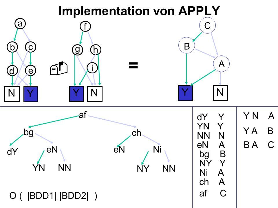 Implementation von APPLY Y N e b YN f = a c d g h i af bg dY Y dY Y eN YN YN Y N NN NN N A eN A bg B B ch eN Ni NN NY NY Y Y N A Y A B Ni A ch A af C