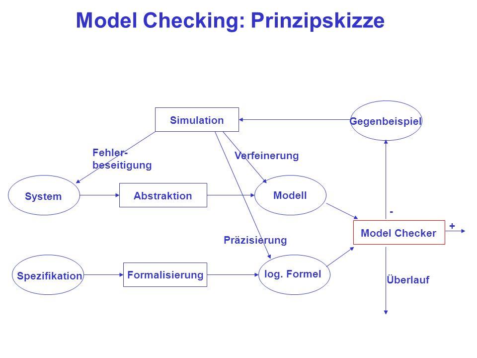 Model Checking: Prinzipskizze System Spezifikation Formalisierung log. Formel Abstraktion Modell Model Checker + Gegenbeispiel - Simulation Verfeineru