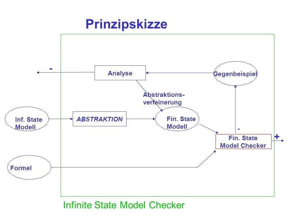 Prinzipskizze Inf. State Modell Formel ABSTRAKTION Fin. State Modell Fin. State Model Checker + Gegenbeispiel - Analyse Abstraktions- verfeinerung - I