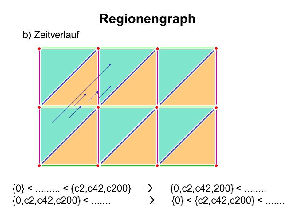 Regionengraph b) Zeitverlauf {0} <......... < {c2,c42,c200} {0,c2,c42,200} <........ {0,c2,c42,c200} <....... {0} < {c2,c42,c200} <.......