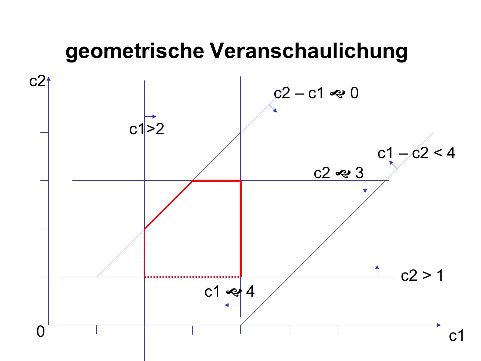 geometrische Veranschaulichung 0 c1 c2 c1>2 c2 – c1 0 c1 – c2 < 4 c2 > 1 c2 3 c1 4