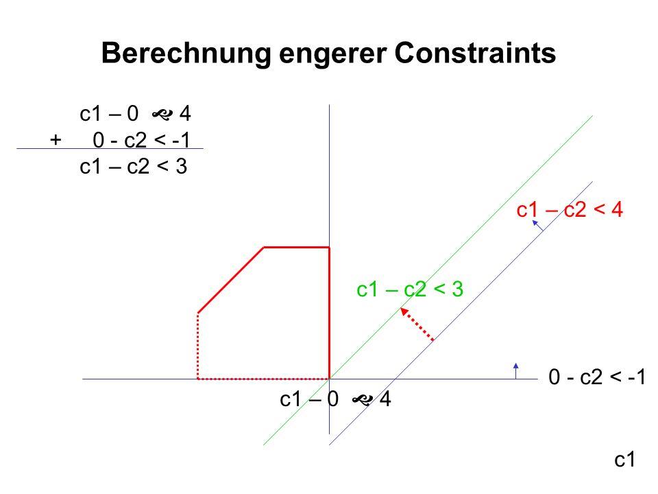 Berechnung engerer Constraints c1 c1 – c2 < 4 0 - c2 < -1 c1 – 0 4 c1 – c2 < 3 c1 – 0 4 + 0 - c2 < -1 c1 – c2 < 3