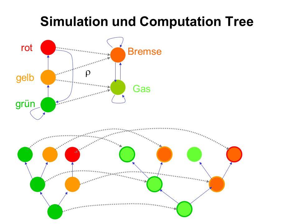 Simulation und Computation Tree rot gelb grün Gas Bremse