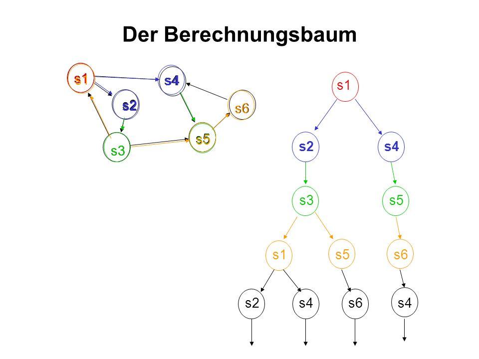 s5 Der Berechnungsbaum s1 s2 s3 s4 s6 s1 s4s2 s4 s2 s5 s3 s5 s1 s5 s6 s2s4s6s4