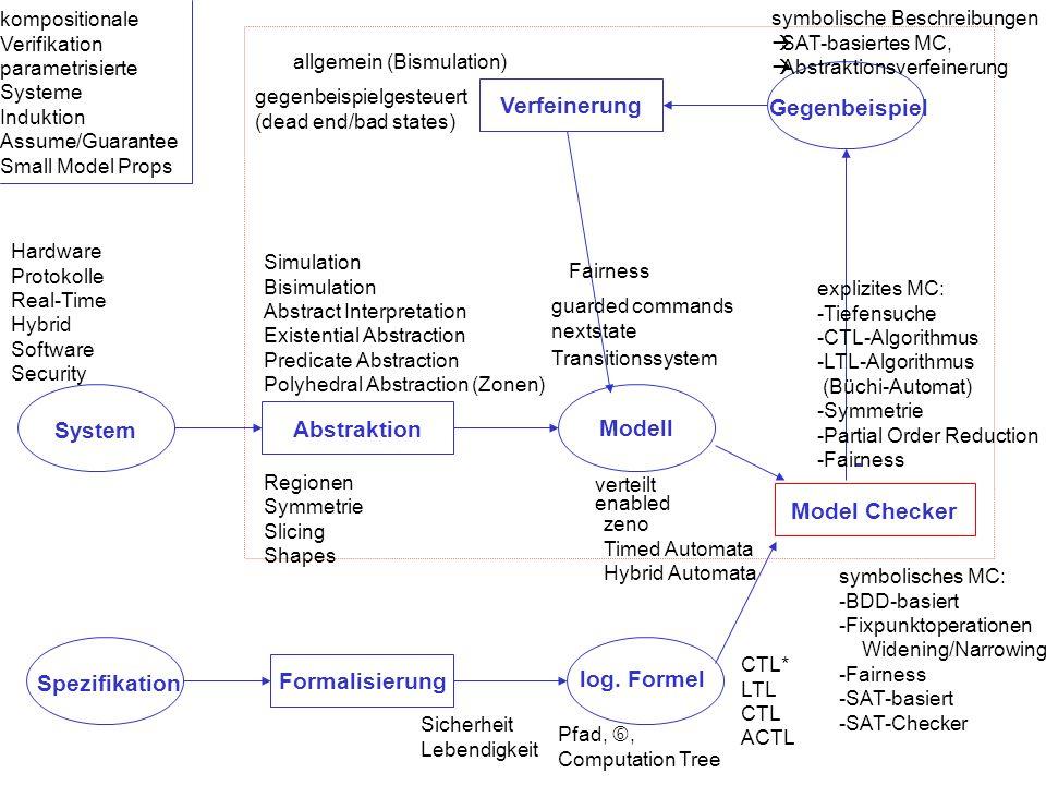 System Spezifikation Formalisierung log. Formel Abstraktion Modell Model Checker Gegenbeispiel - Verfeinerung Transitionssystem guarded commands nexts