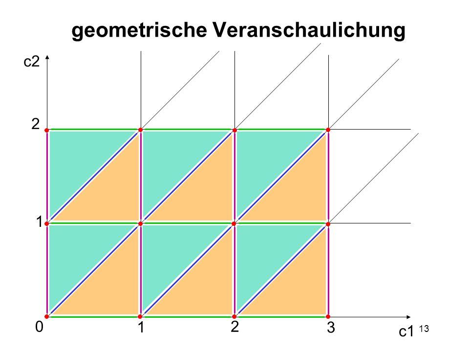 13 geometrische Veranschaulichung c2 c1 0 1 2 1 2 3