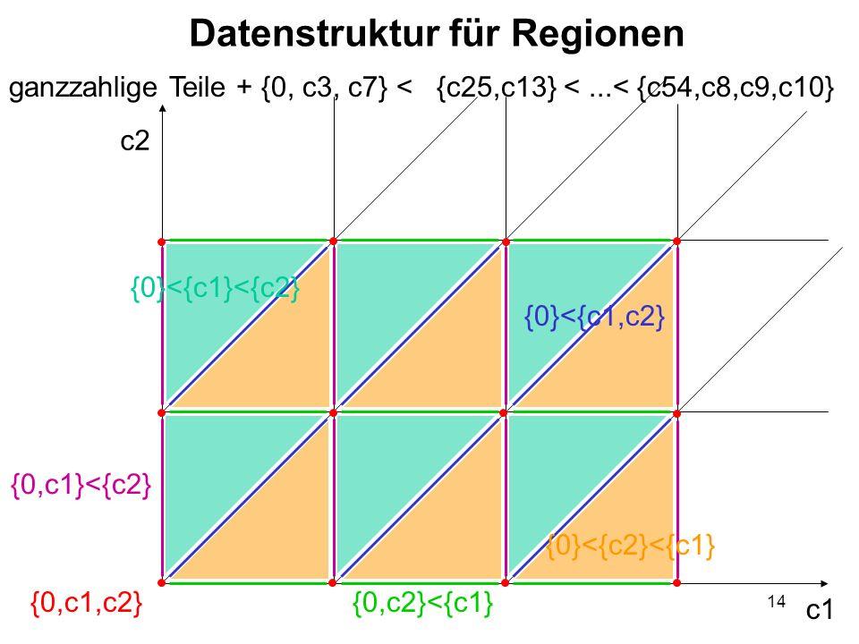 14 Datenstruktur für Regionen ganzzahlige Teile + {0, c3, c7} < {c25,c13} <...< {c54,c8,c9,c10} c2 c1 {0,c1}<{c2} {0,c2}<{c1}{0,c1,c2} {0}<{c1}<{c2} {