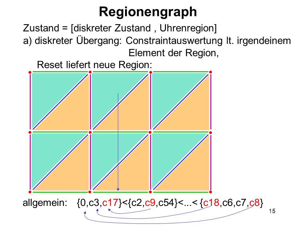 15 Regionengraph Zustand = [diskreter Zustand, Uhrenregion] a) diskreter Übergang: Constraintauswertung lt. irgendeinem Element der Region, Reset lief