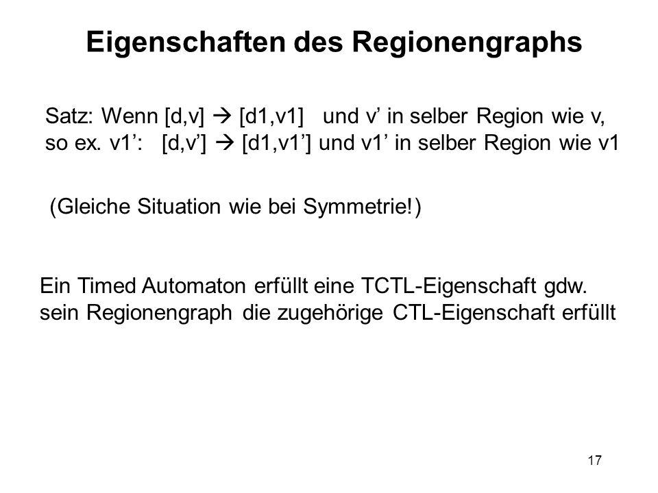 17 Eigenschaften des Regionengraphs Satz: Wenn [d,v] [d1,v1] und v in selber Region wie v, so ex. v1: [d,v] [d1,v1] und v1 in selber Region wie v1 (Gl