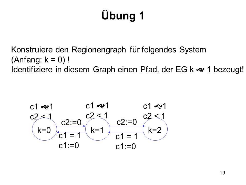 19 Übung 1 Konstruiere den Regionengraph für folgendes System (Anfang: k = 0) ! Identifiziere in diesem Graph einen Pfad, der EG k 1 bezeugt! k=0k=1k=