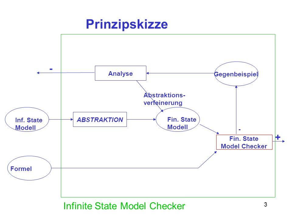 3 Prinzipskizze Inf. State Modell Formel ABSTRAKTION Fin. State Modell Fin. State Model Checker + Gegenbeispiel - Analyse Abstraktions- verfeinerung -