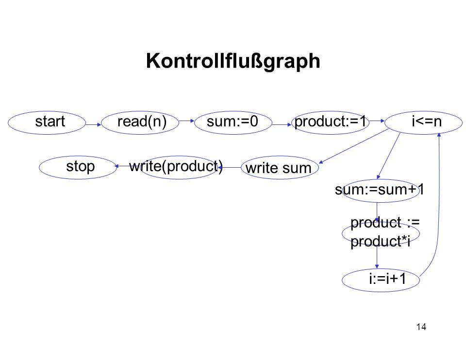 14 Kontrollflußgraph startread(n)sum:=0product:=1i<=n write sum write(product)stop sum:=sum+1 product := product*i i:=i+1