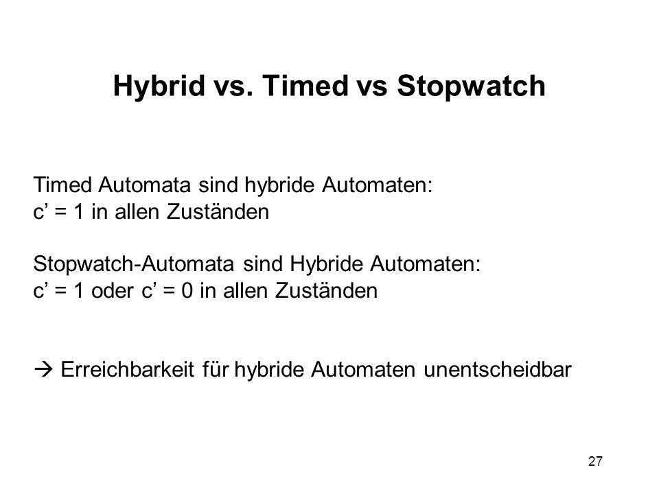 27 Hybrid vs. Timed vs Stopwatch Timed Automata sind hybride Automaten: c = 1 in allen Zuständen Stopwatch-Automata sind Hybride Automaten: c = 1 oder