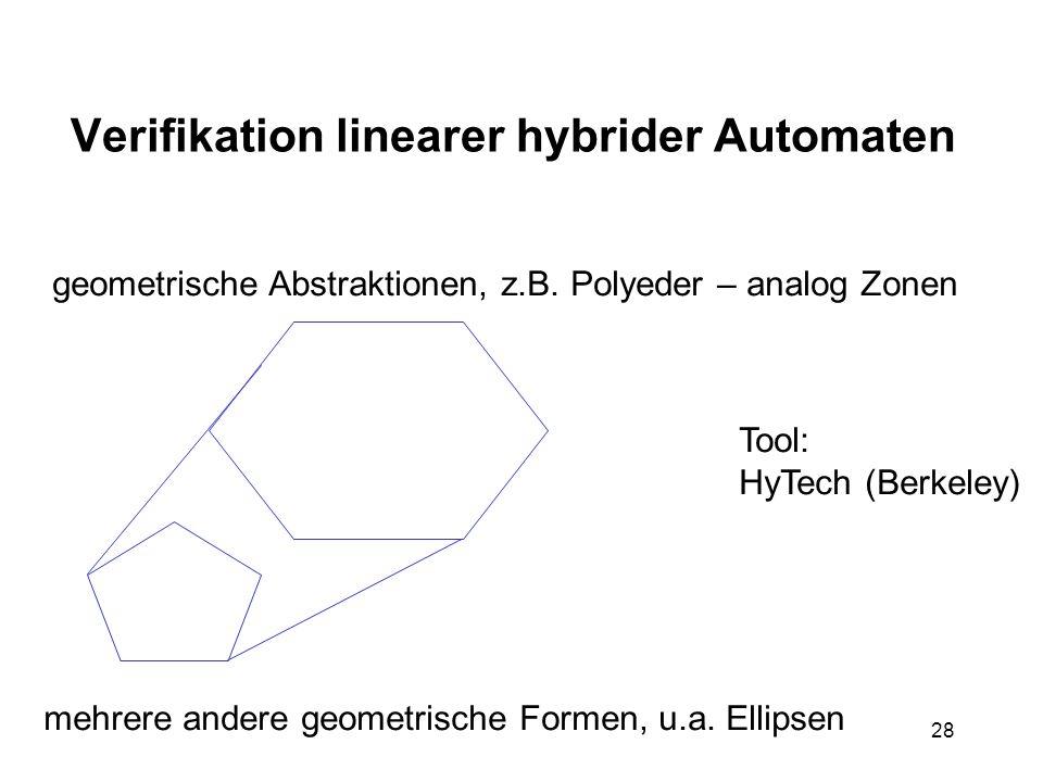 28 Verifikation linearer hybrider Automaten geometrische Abstraktionen, z.B. Polyeder – analog Zonen mehrere andere geometrische Formen, u.a. Ellipsen