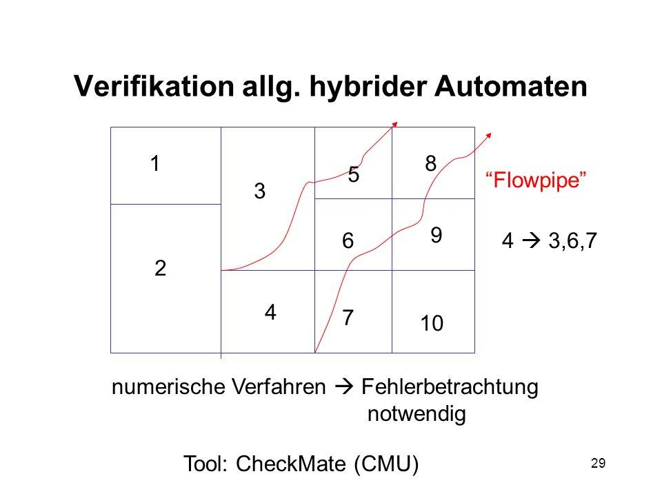 29 Verifikation allg. hybrider Automaten numerische Verfahren Fehlerbetrachtung notwendig Tool: CheckMate (CMU) Flowpipe 1 2 3 4 5 6 7 8 9 10 4 3,6,7