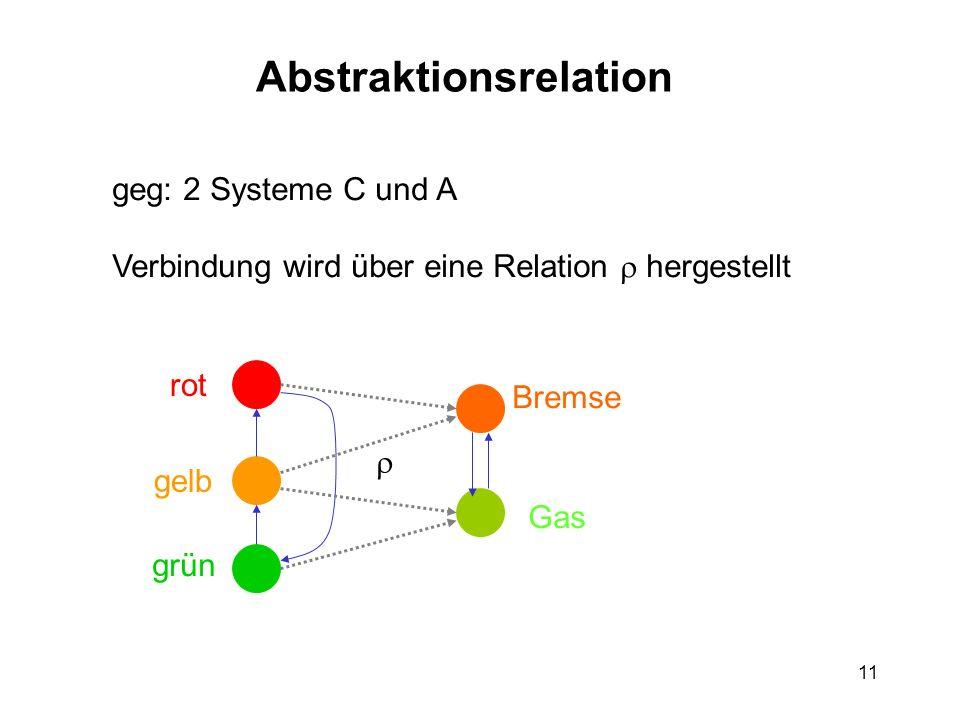 11 Abstraktionsrelation geg: 2 Systeme C und A Verbindung wird über eine Relation hergestellt rot gelb grün Gas Bremse