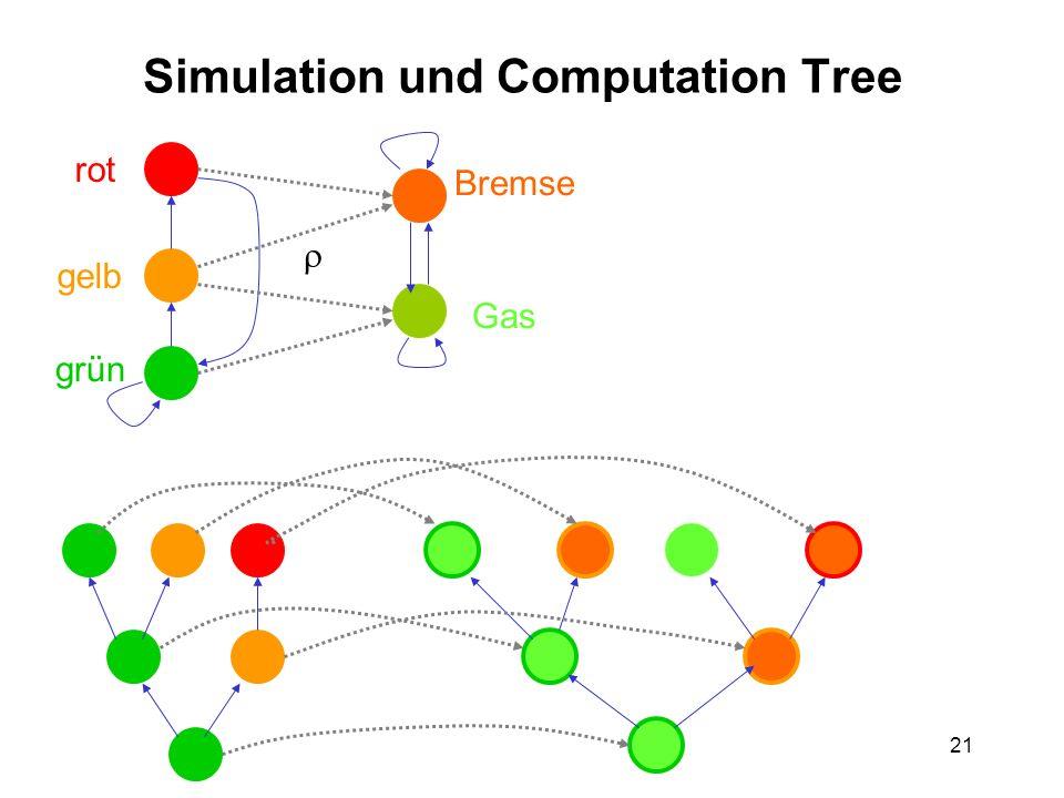 21 Simulation und Computation Tree rot gelb grün Gas Bremse