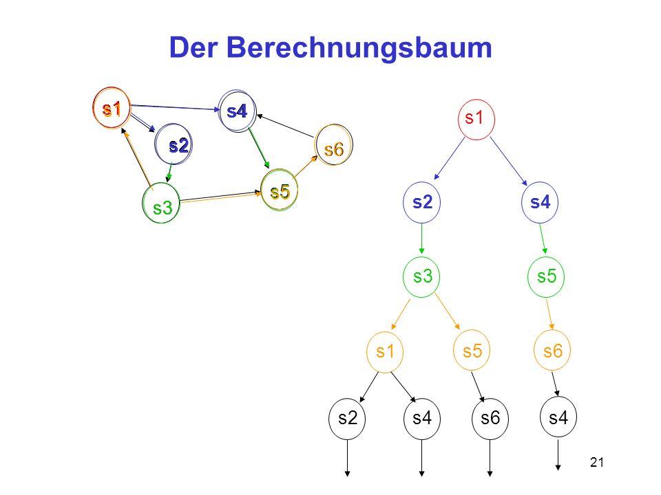 21 s5 Der Berechnungsbaum s1 s2 s3 s4 s6 s1 s4s2 s4 s2 s5 s3 s5 s1 s5 s6 s2s4s6s4