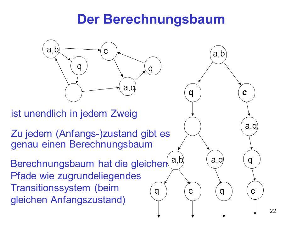 22 a,q Der Berechnungsbaum a,b q c q cq a,q a,ba,qq qcqc ist unendlich in jedem Zweig Zu jedem (Anfangs-)zustand gibt es genau einen Berechnungsbaum Berechnungsbaum hat die gleichen Pfade wie zugrundeliegendes Transitionssystem (beim gleichen Anfangszustand)