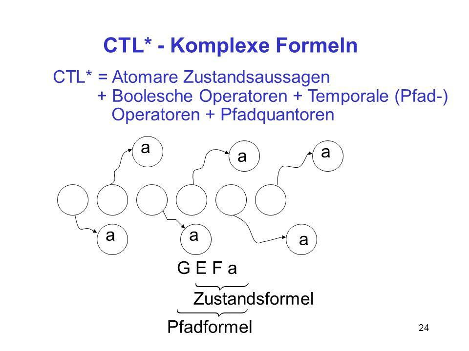 24 CTL* - Komplexe Formeln G E F a a a a aa a Zustandsformel Pfadformel CTL* = Atomare Zustandsaussagen + Boolesche Operatoren + Temporale (Pfad-) Operatoren + Pfadquantoren