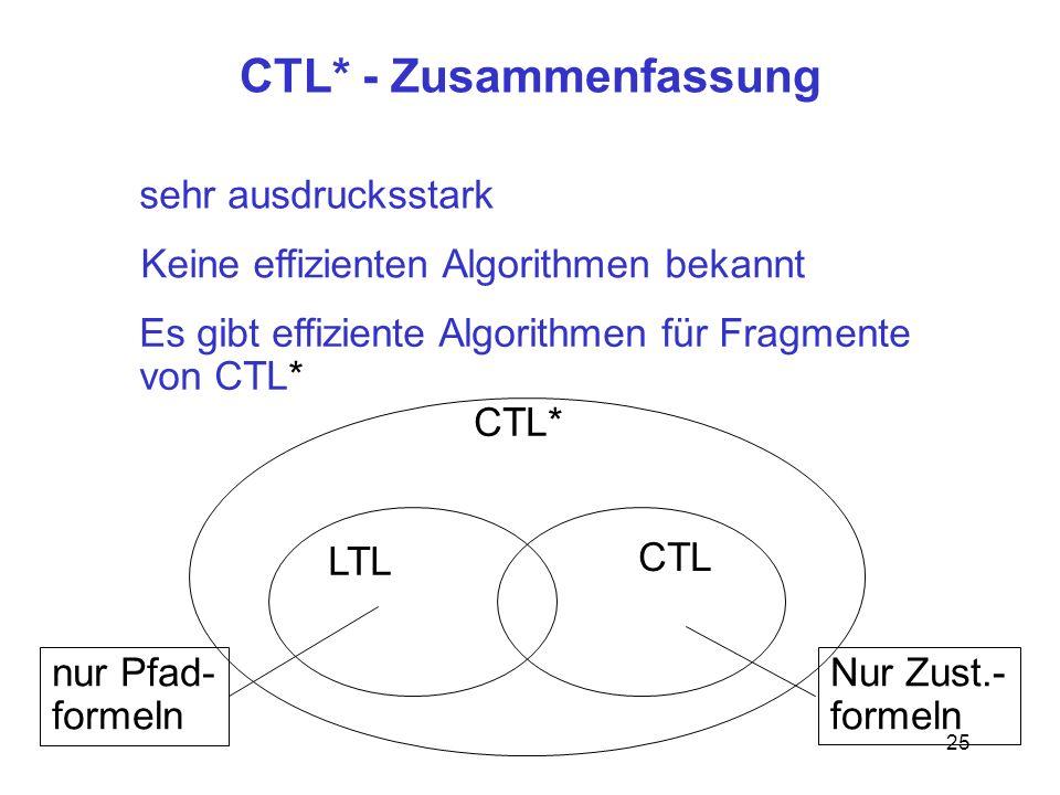 25 CTL* - Zusammenfassung sehr ausdrucksstark Keine effizienten Algorithmen bekannt Es gibt effiziente Algorithmen für Fragmente von CTL* CTL* LTL CTL nur Pfad- formeln Nur Zust.- formeln