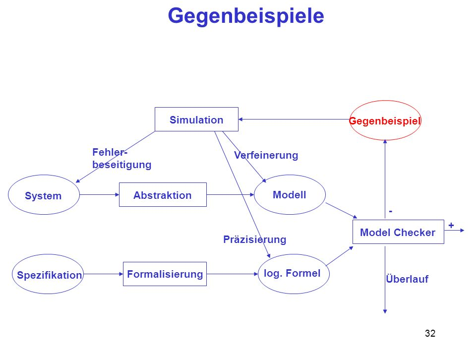 32 Gegenbeispiele System Abstraktion Spezifikation Simulation Formalisierung Model Checker Gegenbeispiel Modell log.