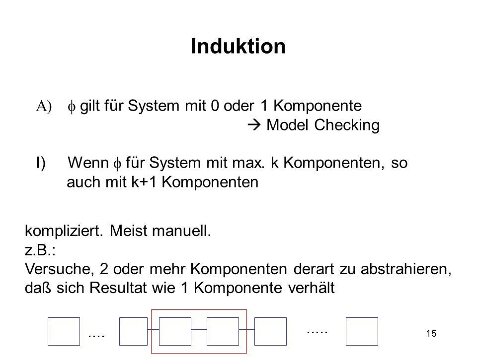 15 Induktion gilt für System mit 0 oder 1 Komponente Model Checking I)Wenn für System mit max.