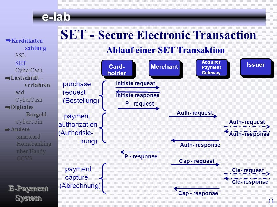 SET - Secure Electronic Transaction Ablauf einer SET Transaktion Card- holder Merchant Acquirer Payment Gateway Issuer Initiate request Initiate respo