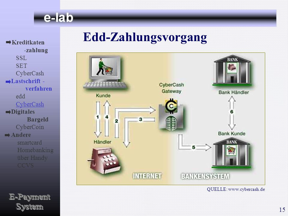 Edd-Zahlungsvorgang QUELLE: www.cybercash.de Kreditkaten -zahlung SSL SET CyberCash Lastschrift - verfahren edd CyberCash Digitales Bargeld CyberCoin