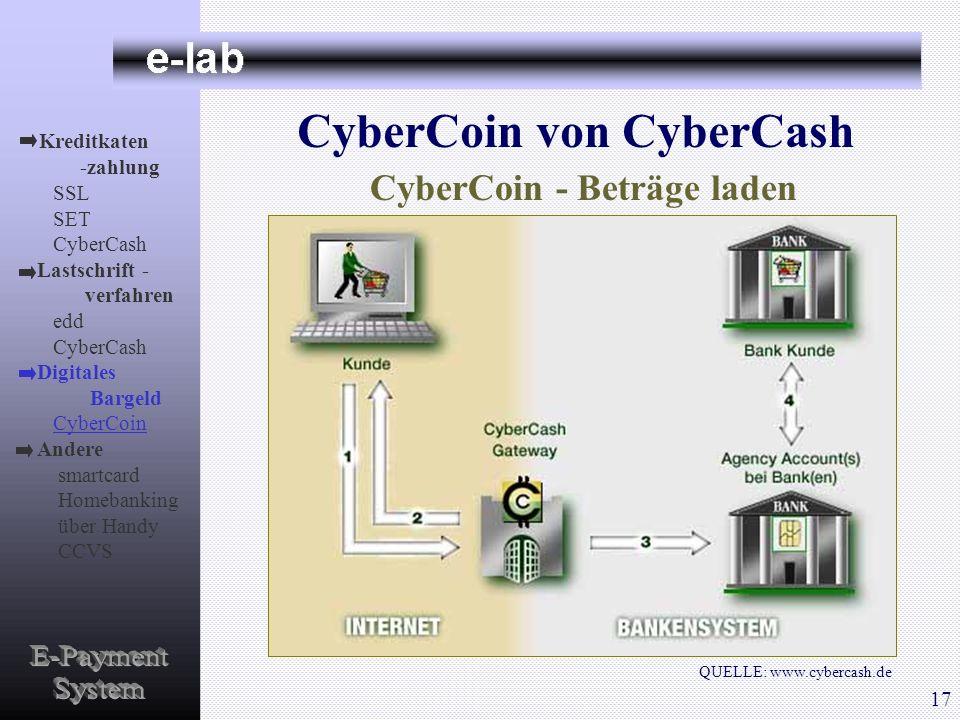 CyberCoin von CyberCash QUELLE: www.cybercash.de CyberCoin - Beträge laden Kreditkaten -zahlung SSL SET CyberCash Lastschrift - verfahren edd CyberCas