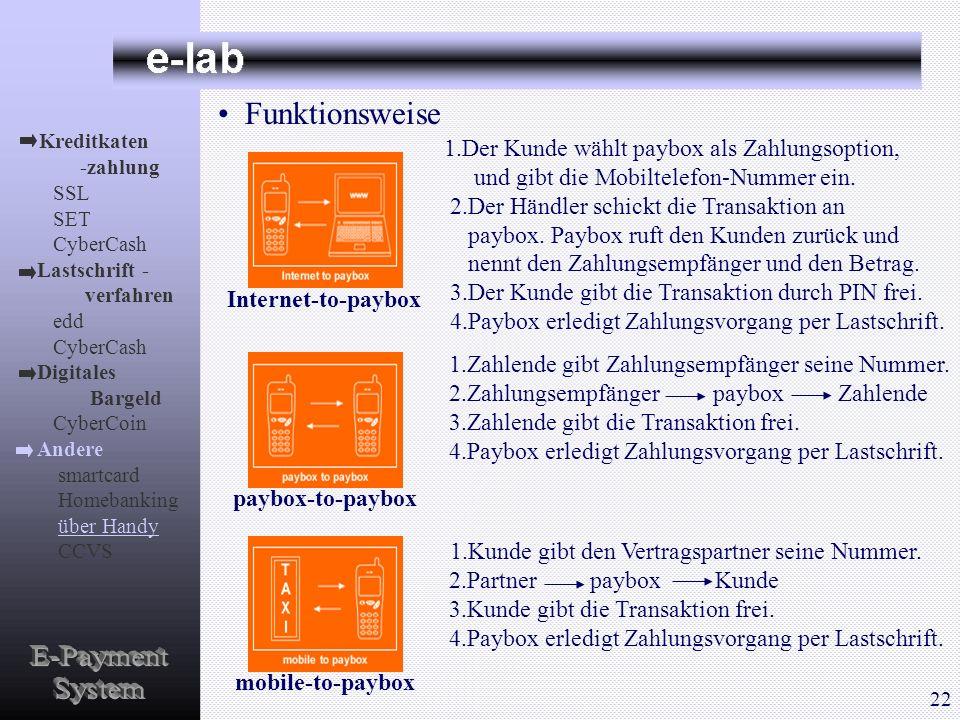 Funktionsweise 1.Der Kunde wählt paybox als Zahlungsoption, und gibt die Mobiltelefon-Nummer ein. 2.Der Händler schickt die Transaktion an paybox. Pay