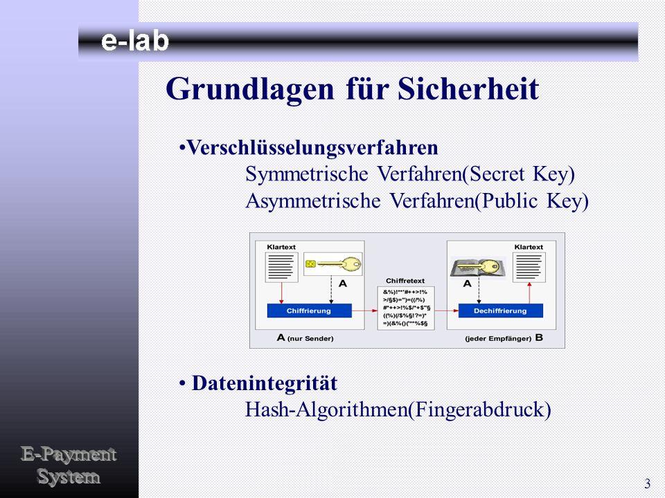 Verschlüsselungsverfahren Symmetrische Verfahren(Secret Key) Asymmetrische Verfahren(Public Key) Datenintegrität Hash-Algorithmen(Fingerabdruck) Grund