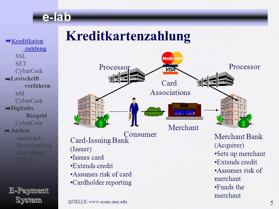 Kreditkartenzahlung Merchant Bank (Acquirer) Sets up merchant Extends credit Assumes risk of merchant Funds the merchant Card-Issuing Bank (Issuer) Is