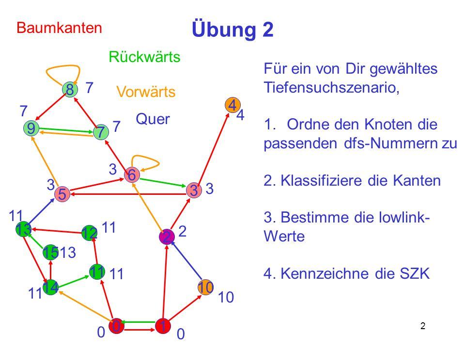 3 Übung 3 Gib einen möglichst kleinen gerichteten Graphen an, der bei geeigneter Tiefensuchreihenfolge alle Kantentypen enthält (und bei Vorwärts- und Querkanten jeweils sowohl eine innerhalb einer SZK als auch eine zwischen verschiedenen SZK).