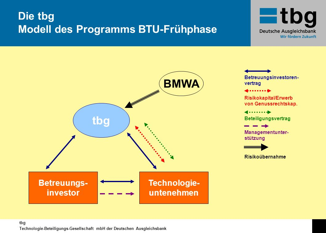 tbg Technologie-Beteiligungs-Gesellschaft mbH der Deutschen Ausgleichsbank Die tbg Modell des Programms BTU-Frühphase tbg Betreuungs- investor Technol
