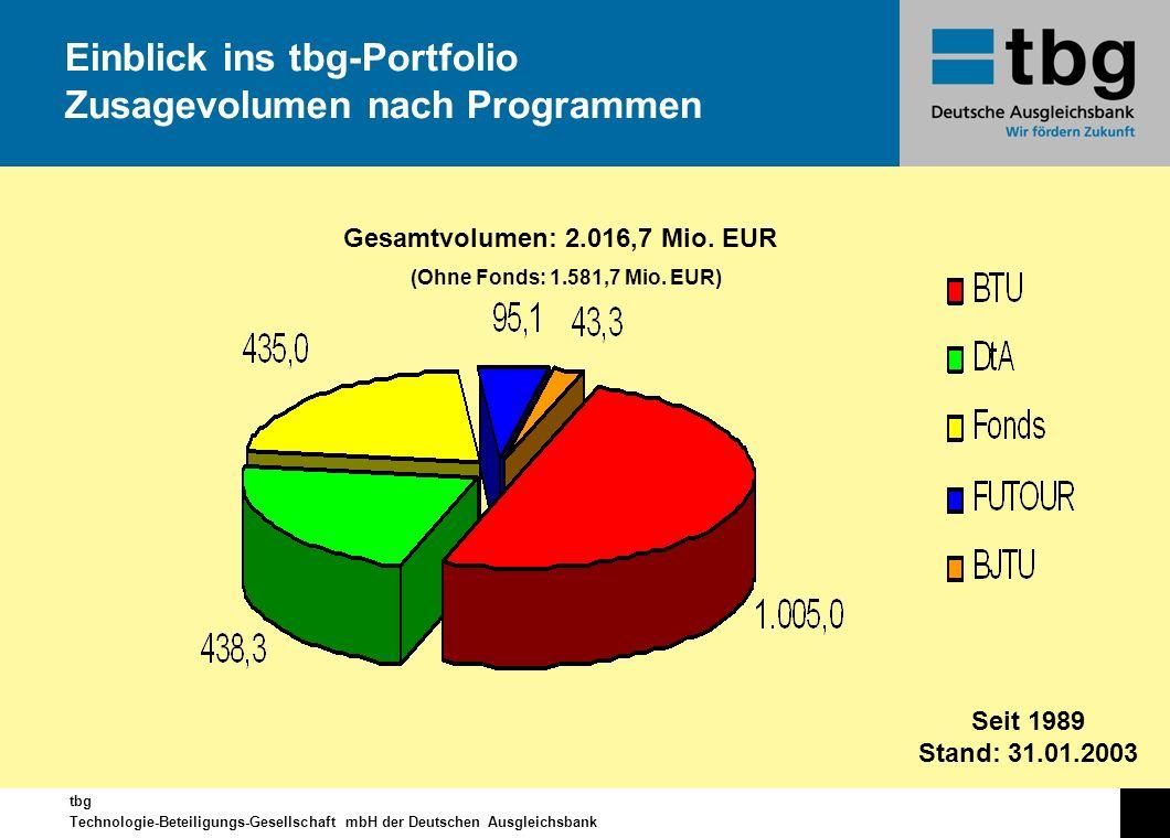 tbg Technologie-Beteiligungs-Gesellschaft mbH der Deutschen Ausgleichsbank Einblick ins tbg-Portfolio Zusagevolumen nach Programmen Seit 1989 Stand: 3