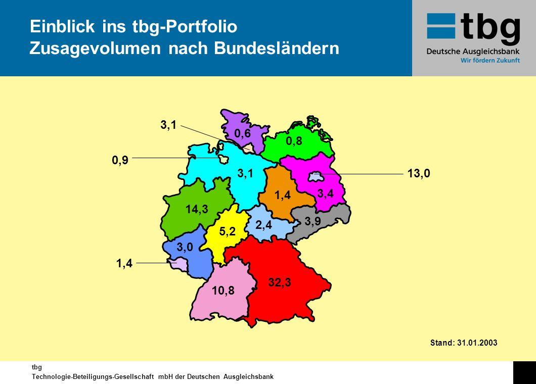 tbg Technologie-Beteiligungs-Gesellschaft mbH der Deutschen Ausgleichsbank Einblick ins tbg-Portfolio Zusagevolumen nach Bundesländern 0,6 0,8 3,1 0,9
