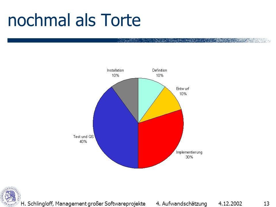 4.12.2002H. Schlingloff, Management großer Softwareprojekte13 4. Aufwandschätzung nochmal als Torte